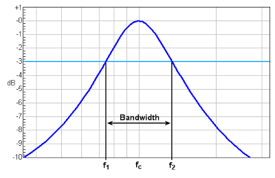 Gambar Pengertian Bandwidth