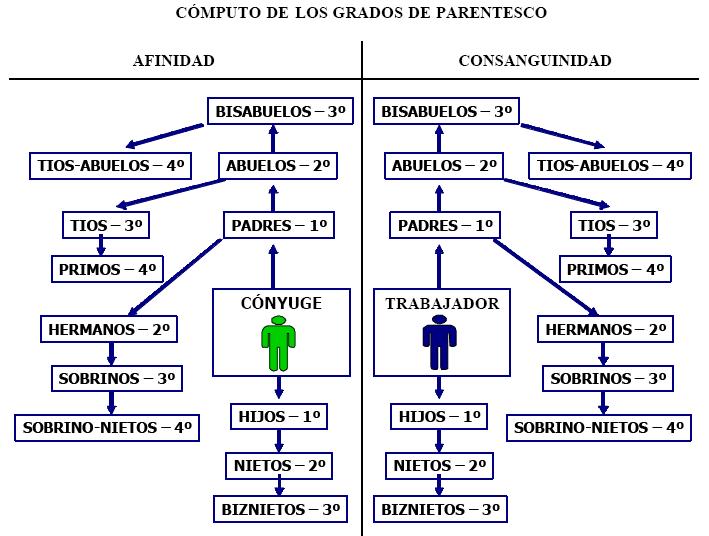 Bazán Oposiciones - Justicia -: LOS GRADOS DE PARENTESCO AL DESCUBIERTO