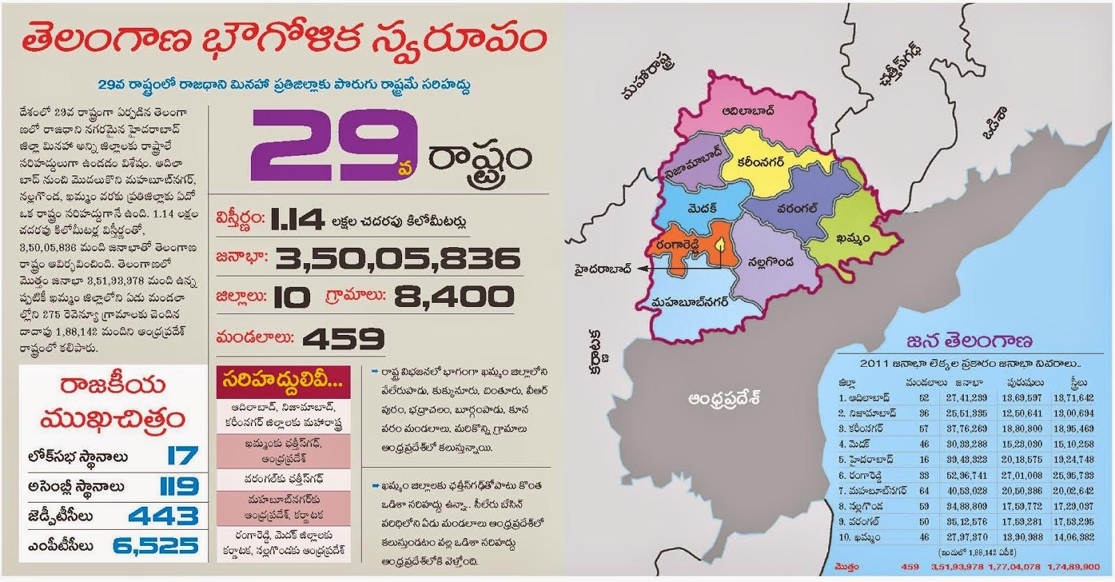 Telangana State Profile