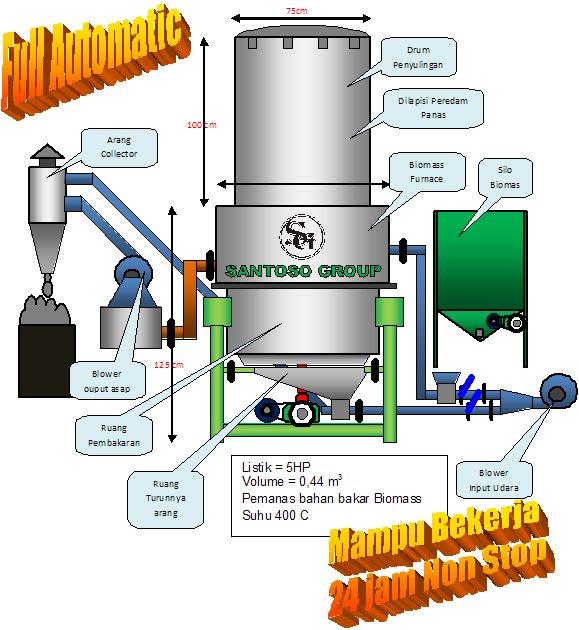 Pengusaha Penyulingan Limbah Plastik menjadi BBM Raup Keuntungan Kotor 9jt/hari. Klik Disini.
