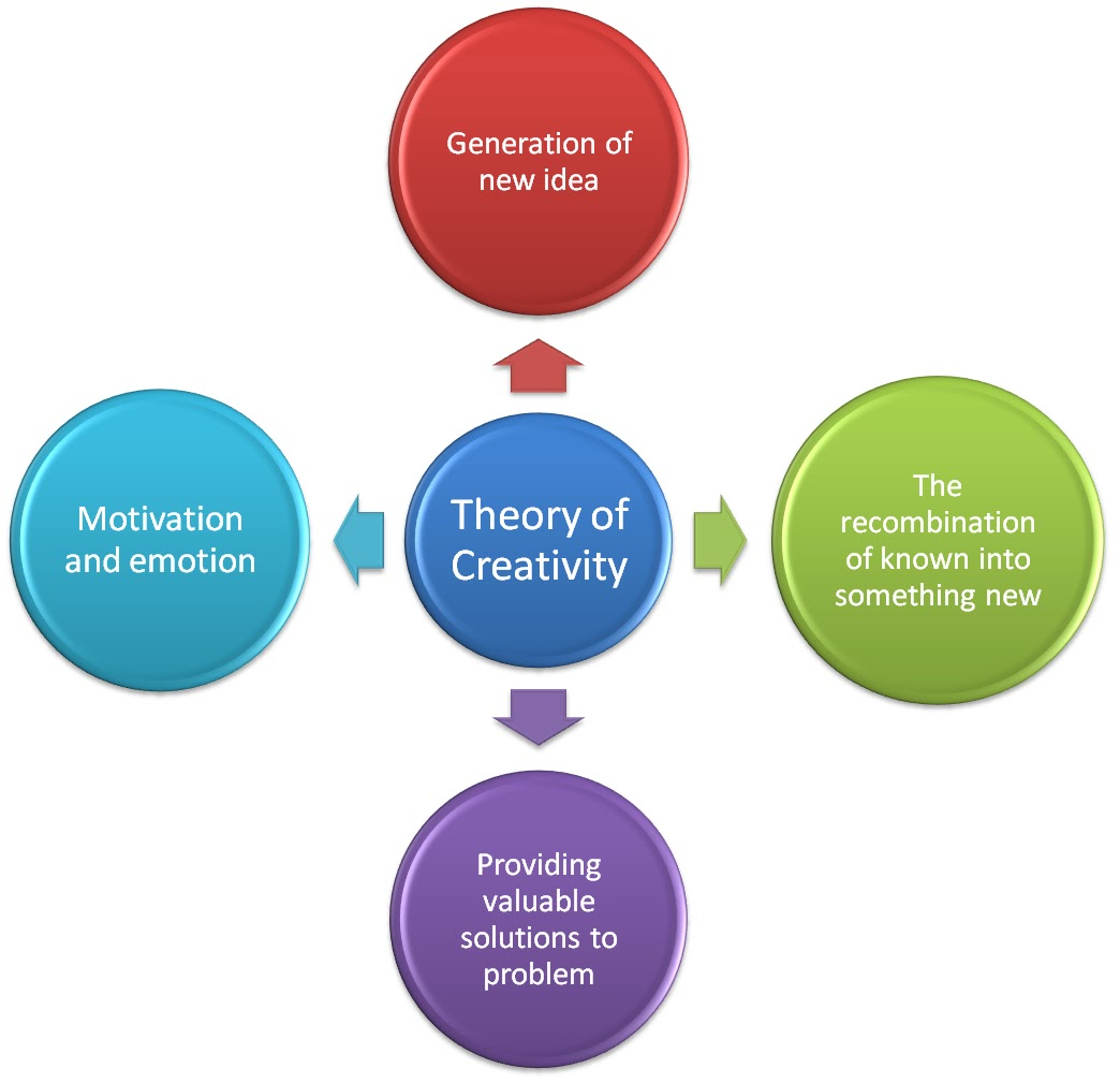 theory of creativity Understanding creativity  albert einstein, for example, used his own informal variant of provocation to trigger ideas that led to the theory of relativity.