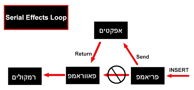 serial effects loop