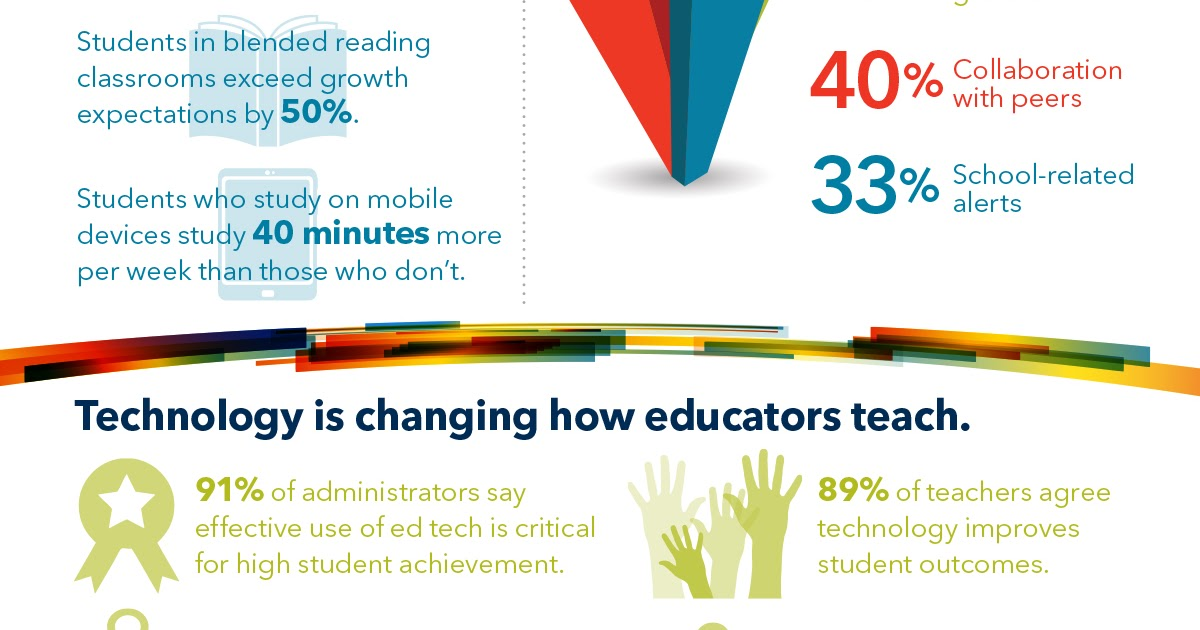 Infographic: Ed tech can change the world. by @ISTEconnects #edtech