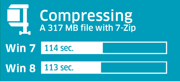 Compression process is almost as high as Windows 7: Intelligent Computing