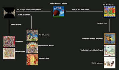 Flowchart: Of Montreal