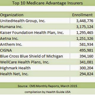 Top 10 Medicare Advantage Insurers