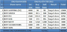 ONLYGAIN PERFORMANCE OF 6TH FEB 2012 ON (MONDAY)
