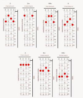 cavaco,cavaquinho,nota,notas,acorde,acordes,solos,partitura,teoria,cifra,cifras,montagem,banjo,dicas,dica,pagode,nandinho,antero,cavacobandolim,bandolim, campo harmonico D