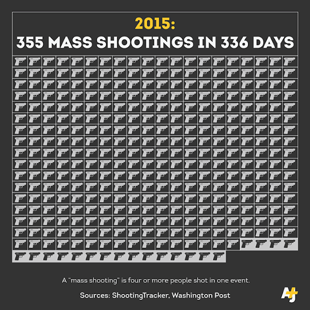 More mass shootings in 2015 than there have been days