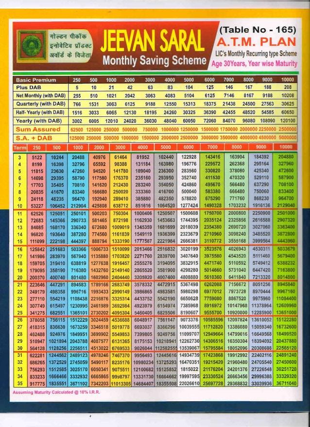 LIC, Health, Motor, Travel Insurance Delhi/Noida/Greater ...