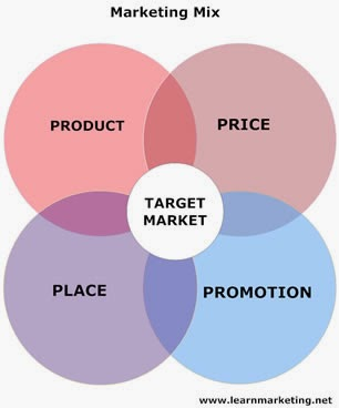"""marketing mix for bakery The term marketing mix refers to the primary elements with examples of how the """"manel bakery"""" uses marketing marketing : the marketing mix."""