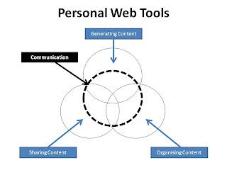 Herramientas Web personales