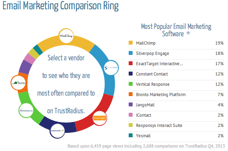 Email Marketing Comparison Ring - TrustRadius
