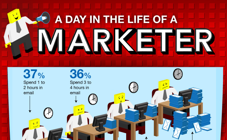 how social media marketers use their work day
