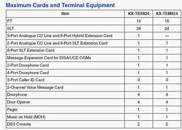 Cards Pabx Panasonic KX-TES824