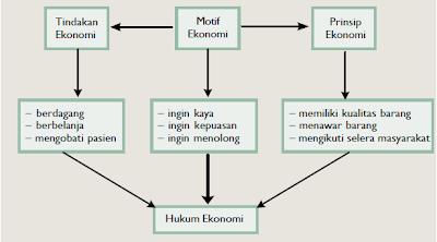 Hubungan kausal antara tindakan, motif, prinsip ekonomi