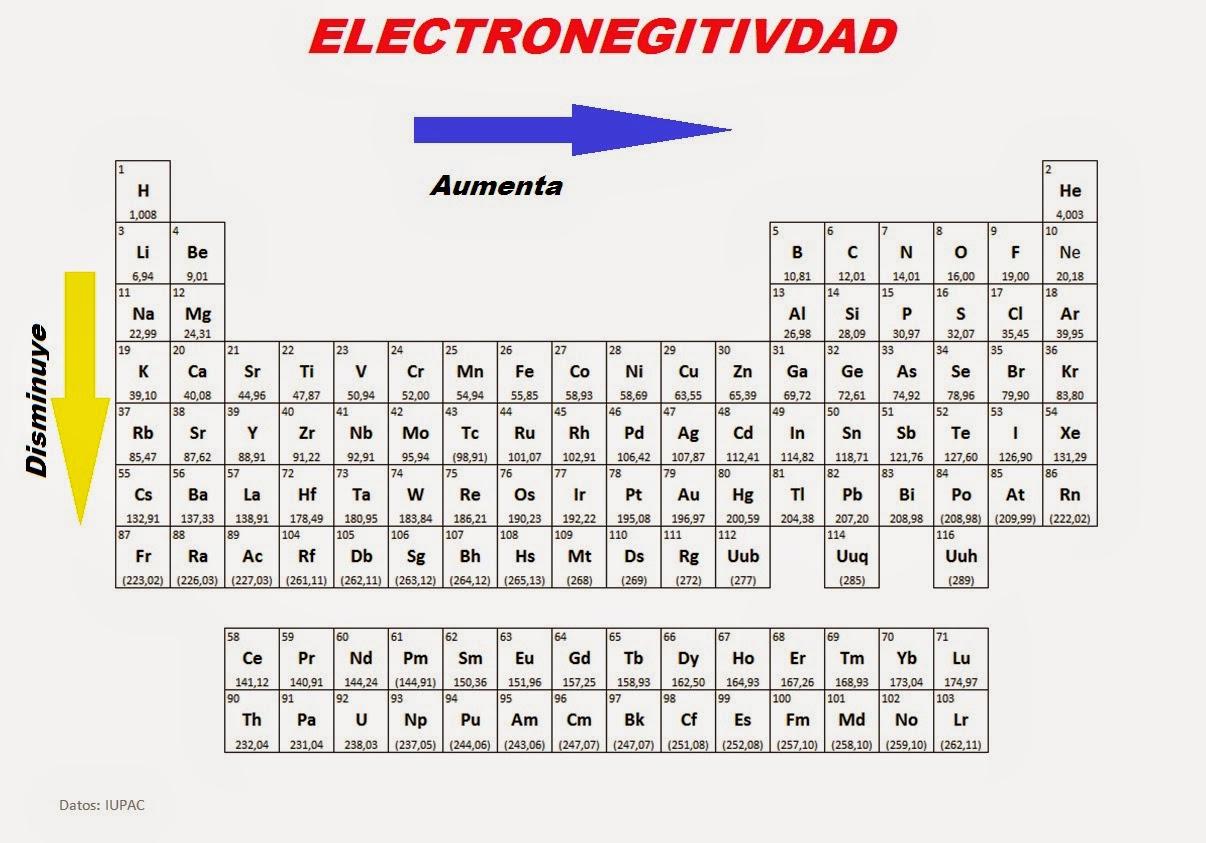 Propiedades de la tabla periodica quimica electronegatividad 3 el flor es el elemento mas electronegativo de la tabla peridica 40 y el francio es el menos electronegativo 07 4 los gases nobles no tienen urtaz Choice Image