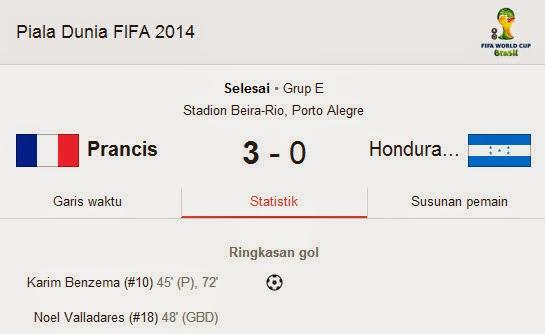 Hasil Pertandingan Prancis VS Honduras Piala Dunia 2014