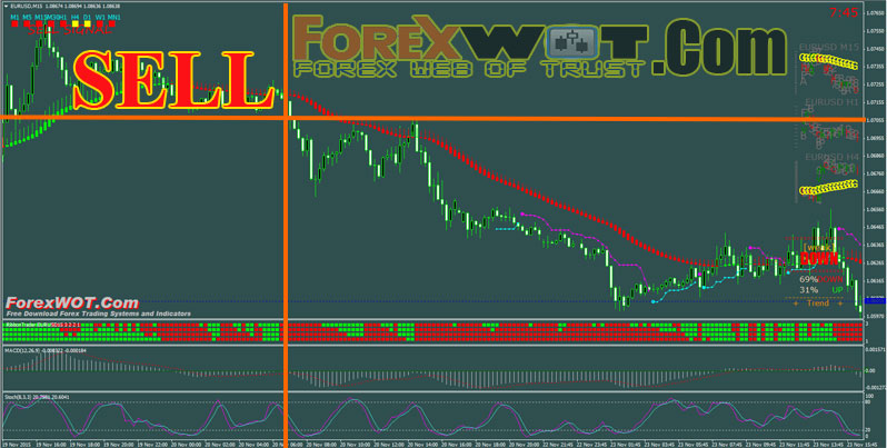 Forex macd and stochastic