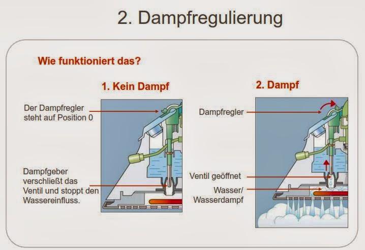 SCHÄFER Service NEWS: Dampf und Griffarten von Bügeleisen und ...