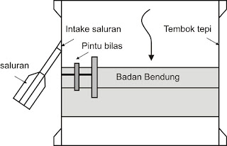 dewatering air permukaan