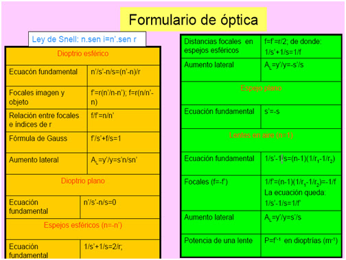 fisica moderna optica: