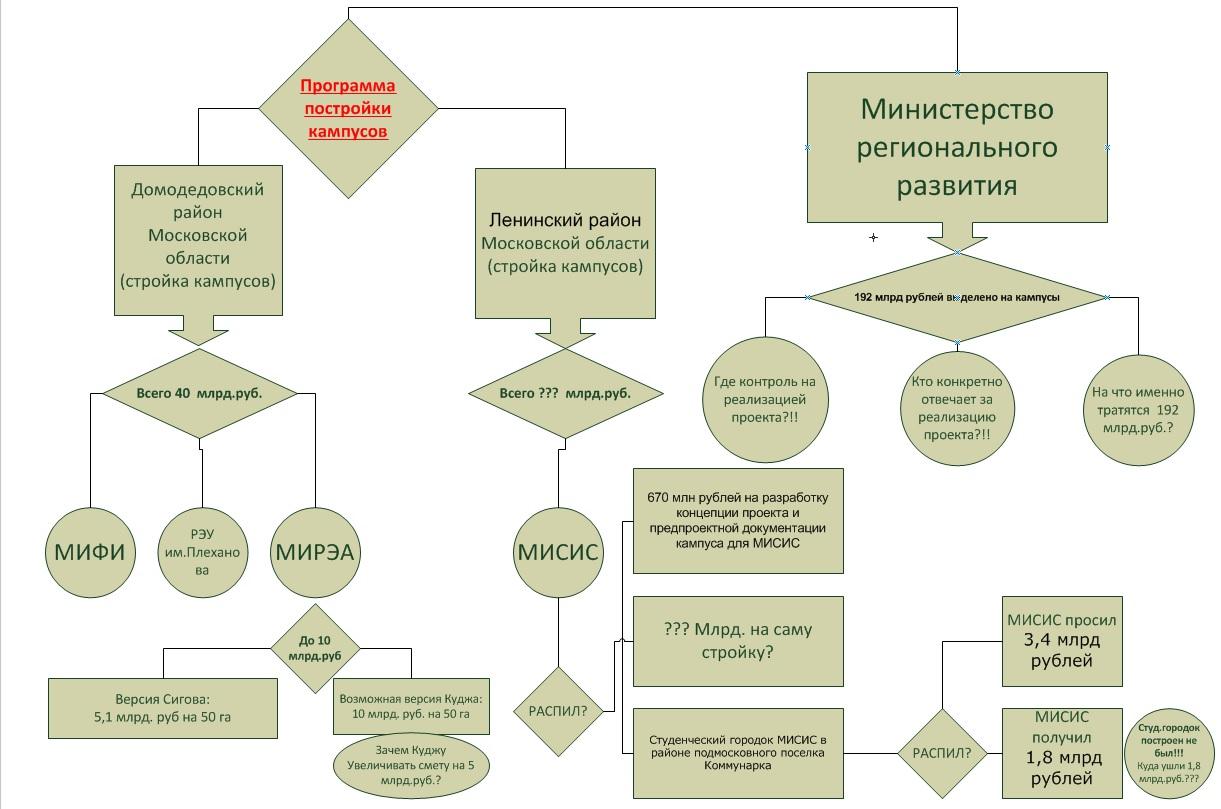 Может ли диссертация Дмитрия Ливанова быть написана другими людьми  А вот прокремлевское сообщество в блогосфере КРЕМЛЬ орг выдвигает версию о том что Кудж по инициативе Ливанова хочет распилить 10 млрд руб которые в
