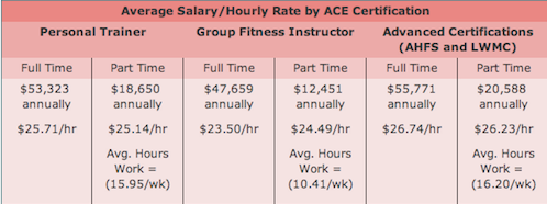 Average Personal Trainer Salary - ACE Certification