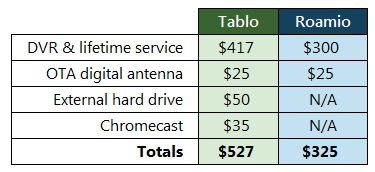 Cost breakdown of Tablo and Tivo Roamio 4 tuner OTA DVRs