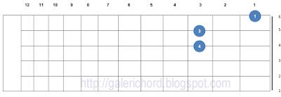 gambar contoh belajar letak bentuk chord kunci gitar f5