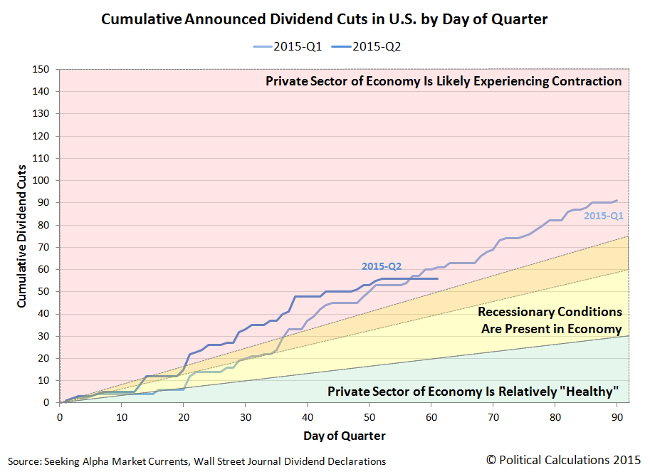 Cumulative Number of U.S. Publicly-Traded Firms Announcing Dividend Cuts by Day of Quarter - 2015Q1 and 2015Q2, through 31 May 2015