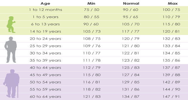 What Should Your Blood Pressure Be According To Your Age Wise Thinks