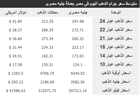 سعر الذهب 26 مايو 2014