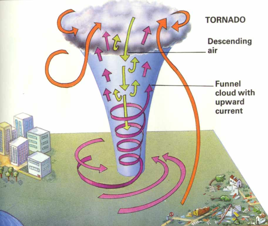 tornados  huricanes  and other weather disasters