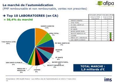 top ten des laboratoires pharmaceutiques en France marché de l'automédication ims health afipa en 2011, chiffres d'affaires 2010 SANOFI AVENTIS  UPSA  MC NEIL SANTE GP BOIRON  PF SANTE  BAYER SANTE FAMIL RECKITT BENCKIS HC  COOPER  MERCK MF  MEDIFLOR GSK SANTE G PUBLIC