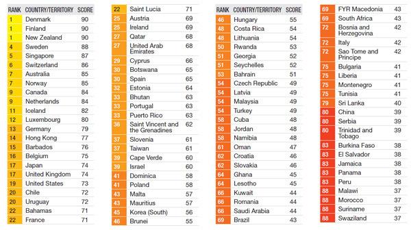 Ranking dos Países mais corruptos do Mundo