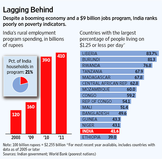 Poverty In India And Pakistan