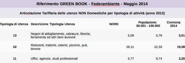 Cremona in comune tari delibera da rettificare e for Tari utenze non domestiche