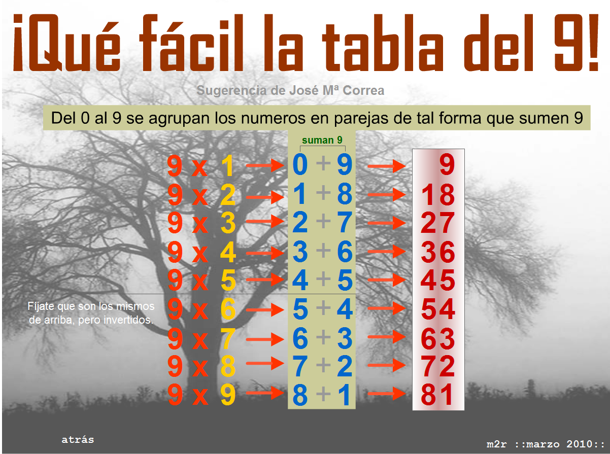 http://www3.gobiernodecanarias.org/medusa/eltanquematematico/Tablas/curiosidad/TablaDel9_p.html