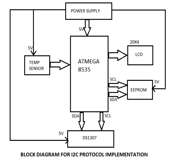 all its electronics  i2c protocol implementation with rtc