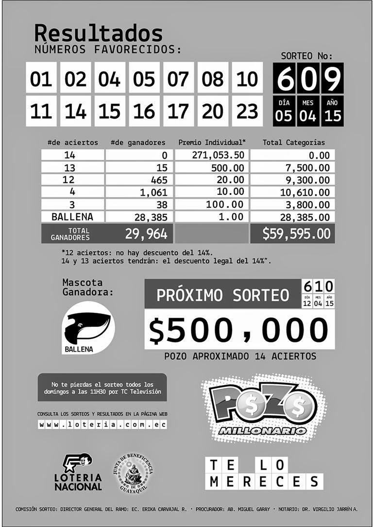 numeros ganadores pozo millonario sorteo 5 abril 2015