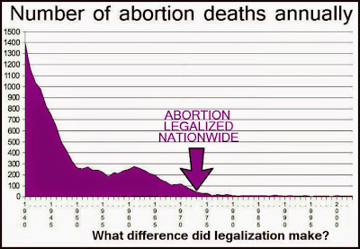 Graph showing abortion deaths starting at nearly 1,400 in 1940, falling to around 250 in 1950, leveling off until around 1960 when it hit 300, falling again until about 100 in 1968, an uptick to around 200 in 1970, then falling steadily until around 1980, when it wavers at fewer than 20