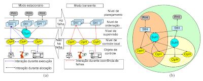 sistemas de controle holônico, holons, holarquia