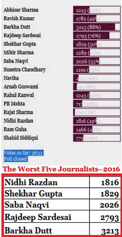 India's Worst Journalists - 2016