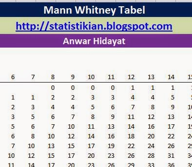 Mann Whitney Tabel
