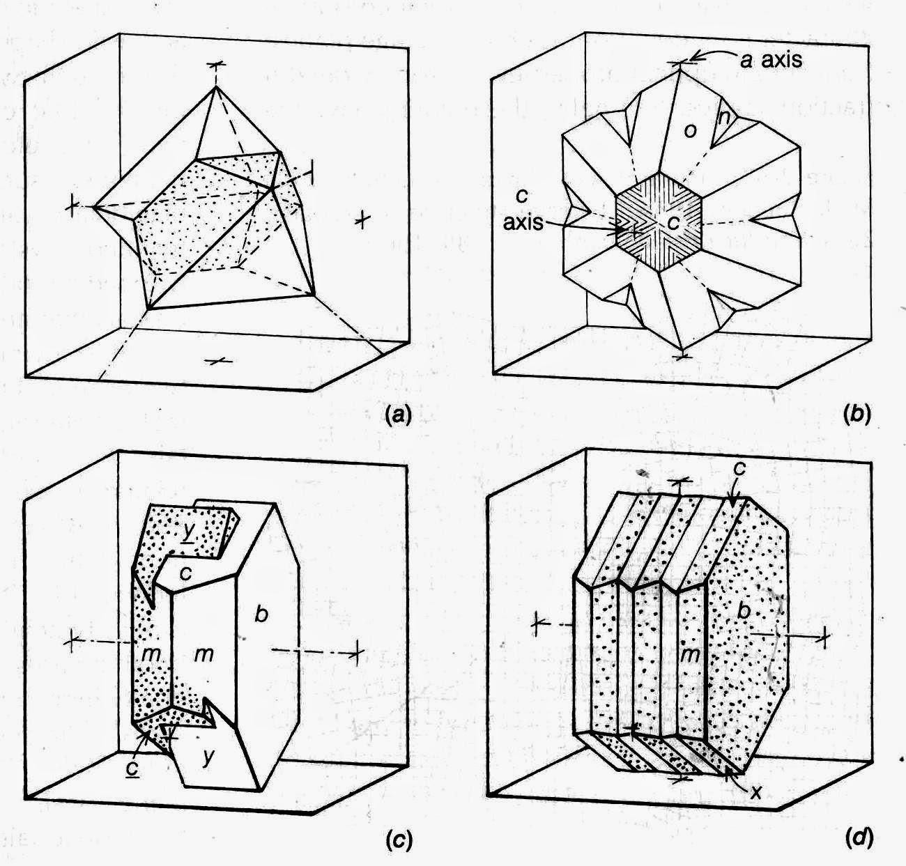 of Twinning in Minerals
