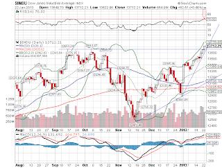 Principal índice de Wall Street