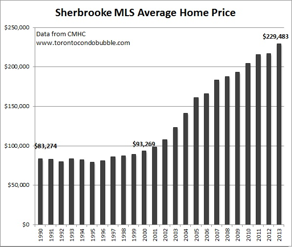 sherbrooke average home price graph
