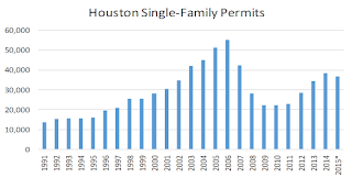 Houston Single Family Permits