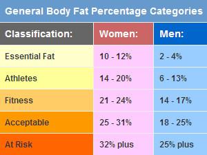 body fat percentage calculator your fitness partner health